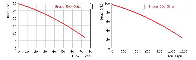 Фото кривой производительности грязевого погружного насоса Grindex Bravo 500