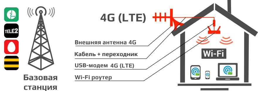 Принцип работы беспроводного интернета БИТ.ОНЛАЙН
