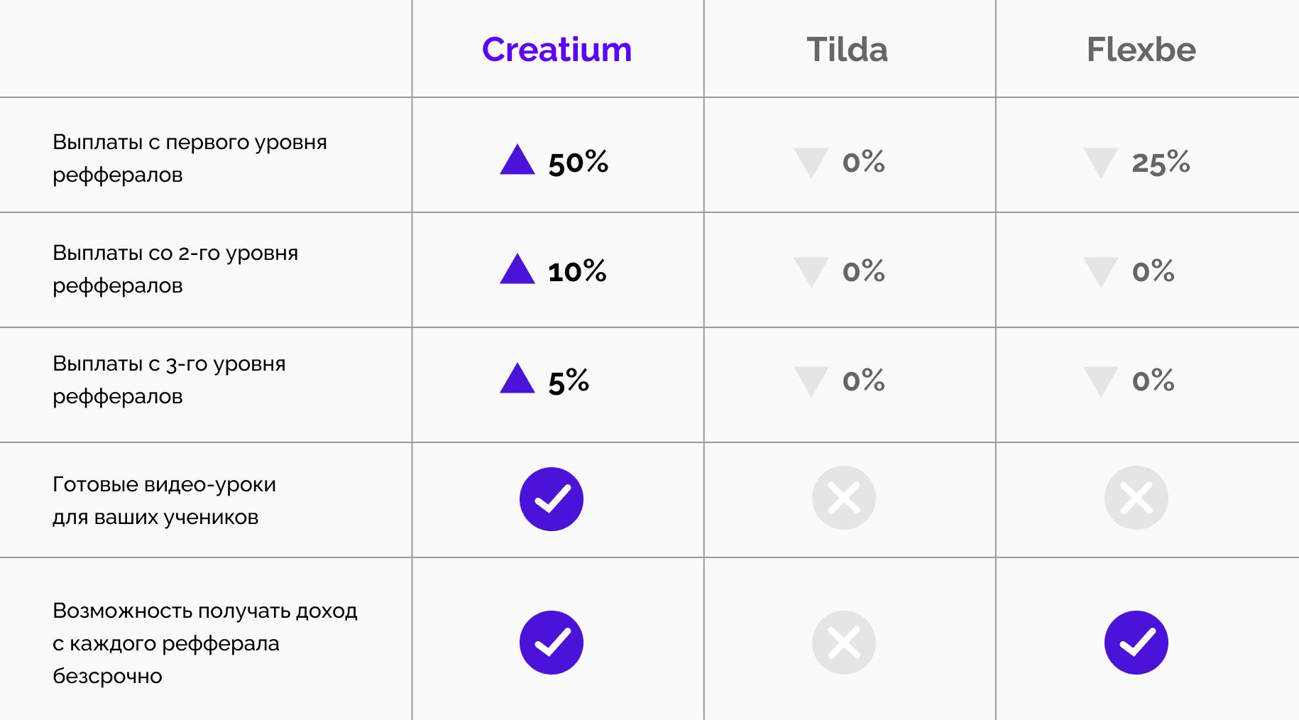 Сравнение конструктора сайтов