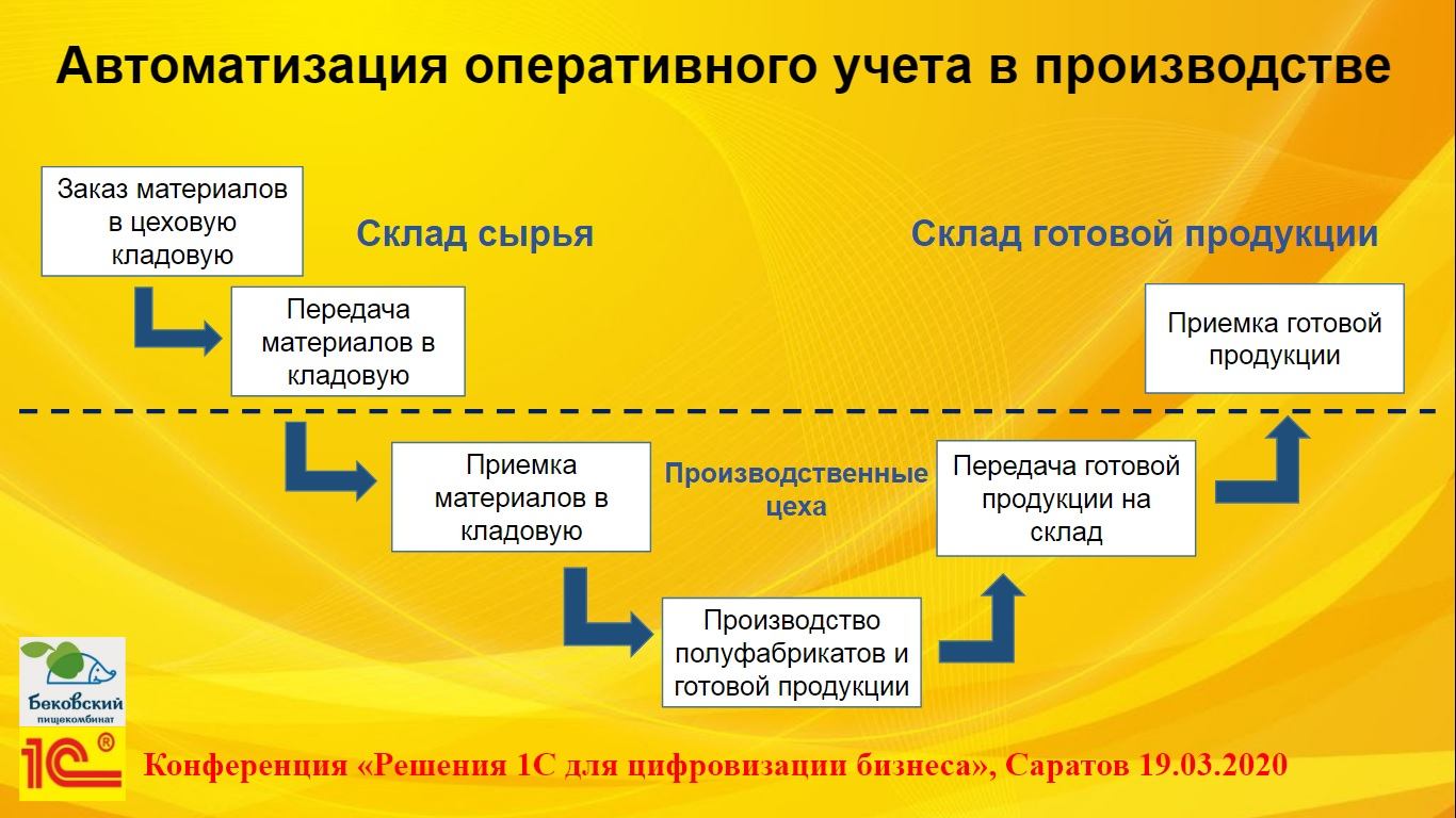 Схема автоматизации оперативного учета