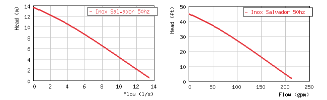 Изображение кривой производительности шламового погружного насоса Grindex  Salvador Inox