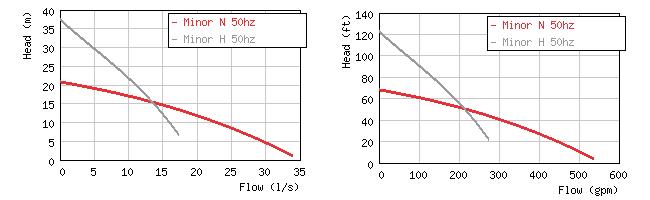 Изображение кривых производительности погружных насосов Grindex Minor N / H