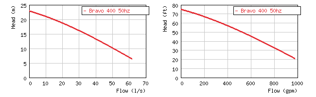 Фото кривой производительности погружного грязевого насоса Grindex Bravo 400