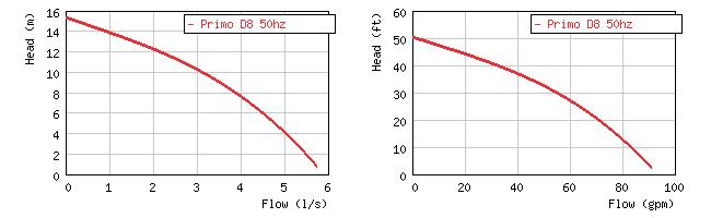 Изображение кривой производительности погружного дренажного насоса Grindex Primo D8
