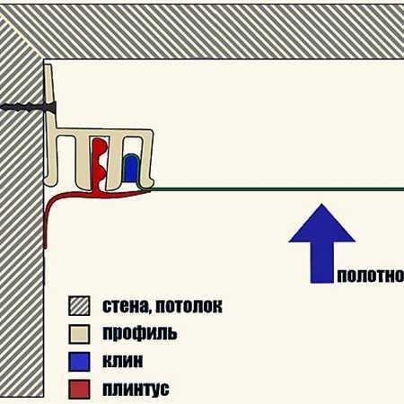 Картинка клиновой системы крепления натяжных потолков Декор Интерьера в Вашем городе по низкой цене от 199 руб м2