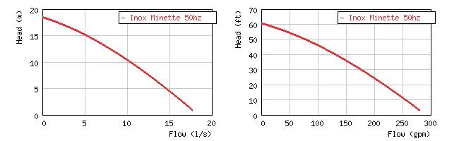 Изображение кривой производительности погружного дренажного насоса для агрессивных сред  Minette Inox