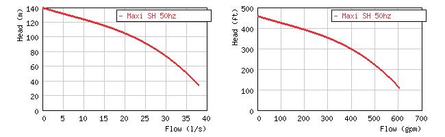 Изображение кривой производительности насоса Grindex Maxi SH