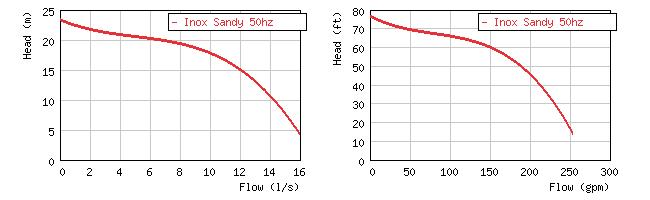Изображение кривой производительности погружного шламового насоса для агрессивных сред Sandy Inox