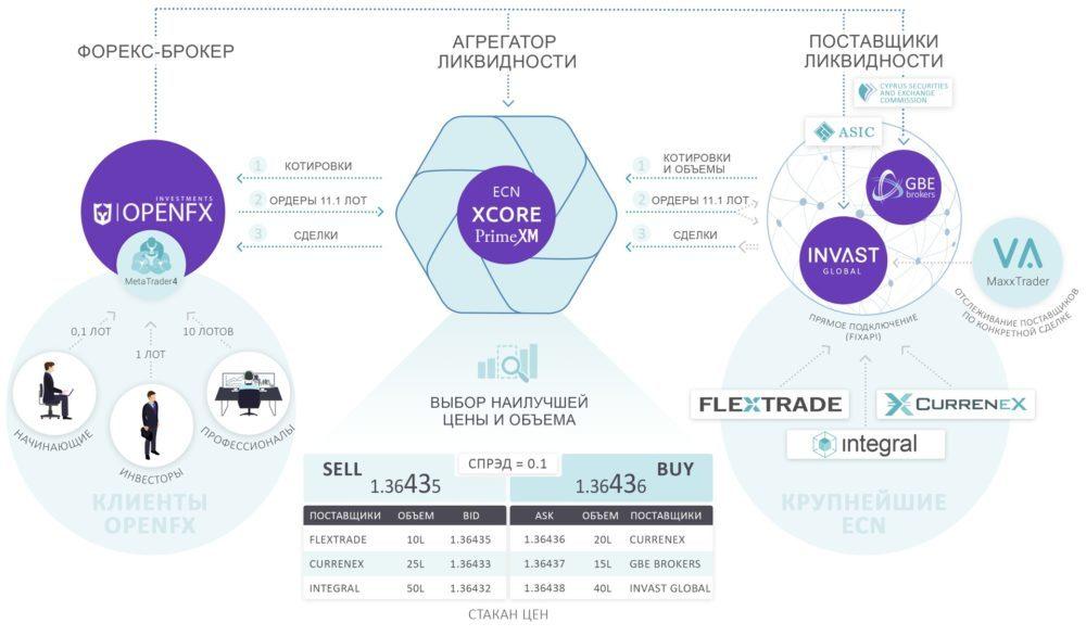 Вывод сделок на межбанк OpenFX