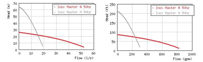 Изображение кривых производительности погружных дренажных насосов Grindex Master Inox N / H