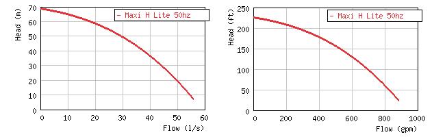Изображение кривой производительности насоса Grindex Maxi H-Lite