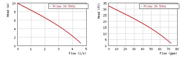 Фото кривой производительности погружного шламового насоса Grindex Primo S4