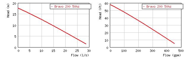 Фото кривой производительности пульпового погружного насоса Grindex Bravo 200