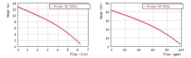 Фото кривой производительности шламового погружного насоса Primo S8
