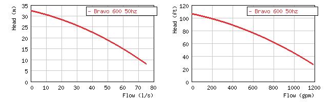 Фото кривой производительности пескового погружного насоса Grindex Bravo 600