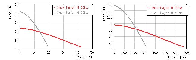 Изображение кривых производительности погружных насосов Grindex Major Inox N / H