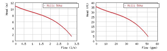 Картинка кривой производительности  погружного дренажного насоса Grindex Mini
