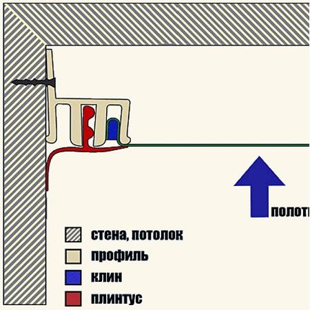 Картинка клиновой системы крепления натяжных потолков в Вашем городе по низкой цене от 199 руб м2