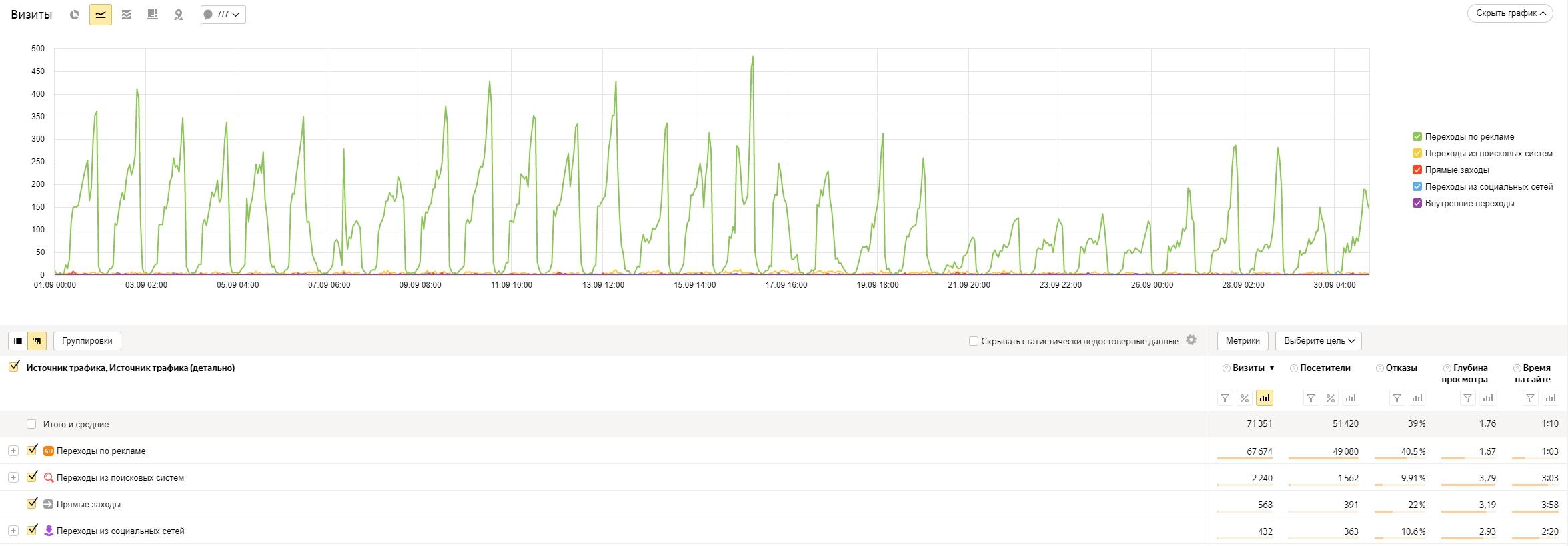 Анализ эффективности данных