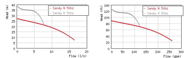 Изображение кривых производительности погружных шламовых насосов Grindex Sandy N / H
