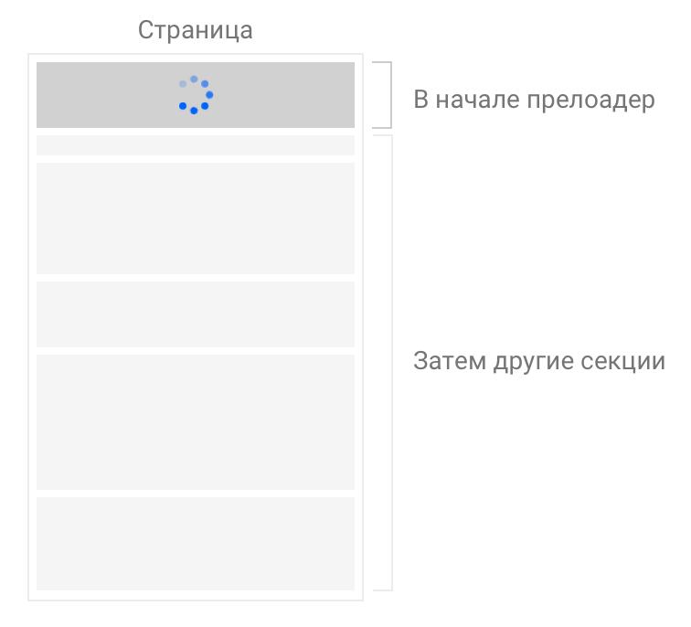 Прелоадер на веб сайт