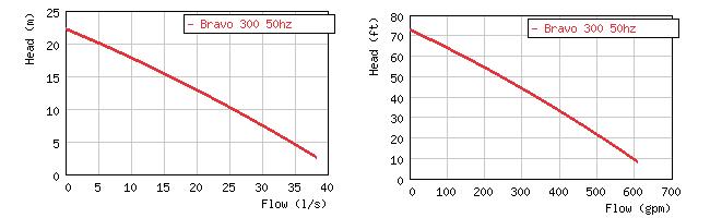 Изображение кривой производительности погружного пульпового насоса Grindex Bravo 300