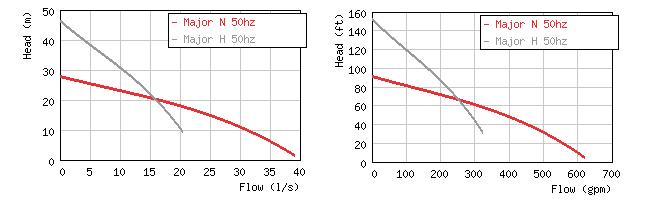 Изображение кривых производительности погружных дренажных насосов Grindex Major N / H