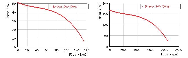 Изображение кривой производительности погружного пескового насоса Grindex Bravo 900