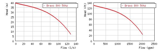 Изображение кривой производительности погружного пескового насоса Grindex Bravo 800