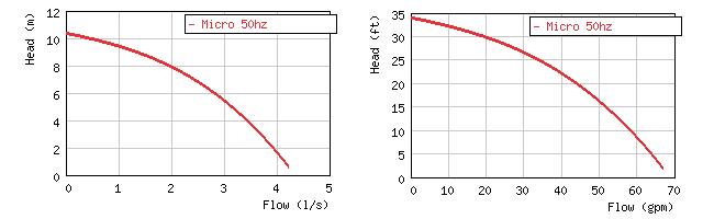 Фото кривой производительности  погружного дренажного насоса Grindex Micro