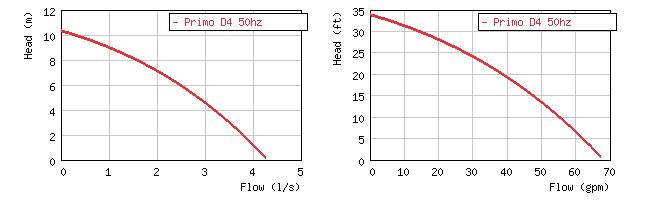 Фото кривой производительности погружного дренажного насоса Grindex Primo D4