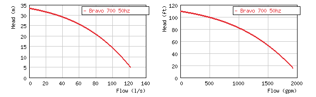 Фото кривой производительности погружного пескового насоса Grindex Bravo 700