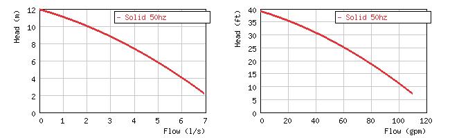 Изображение кривой производительности погружного шламового насоса Grindex Solid
