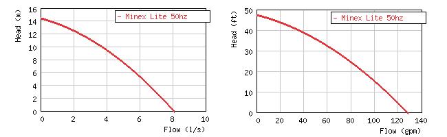 Фото кривой производительности погружного дренажного насоса Grindex Minex Lite