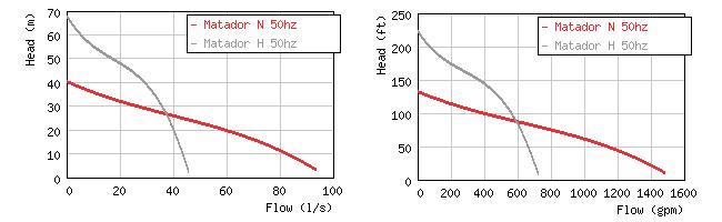 Изображение кривых производительности насосов Matador N / H