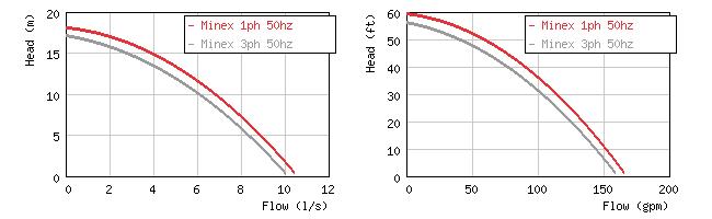 Фото кривых производительности погружного дренажного насоса Grindex Minex