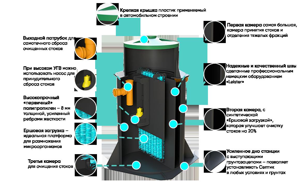 ustroystvo-septik-bio2.0