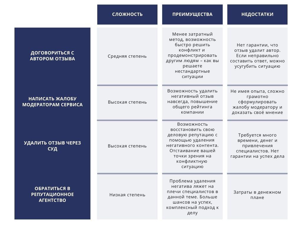 таблица сравнения методов удаления отзывов