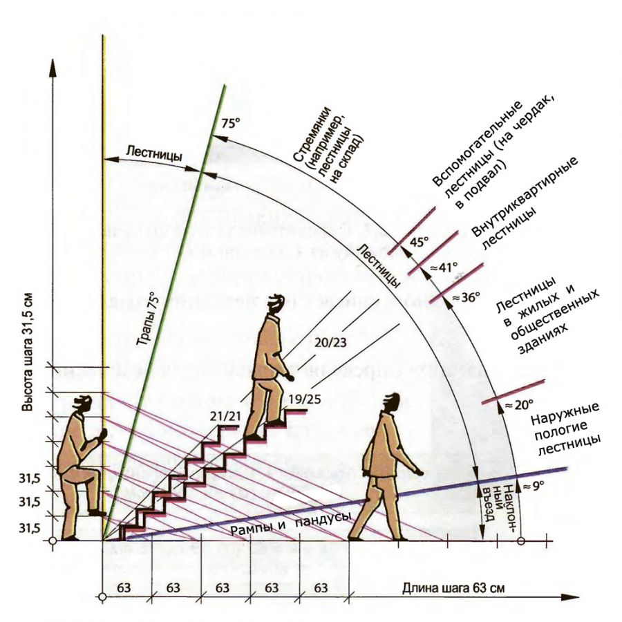 схема, угол наклона, лестница,