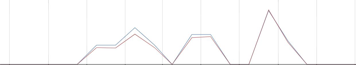 статистика подсказок