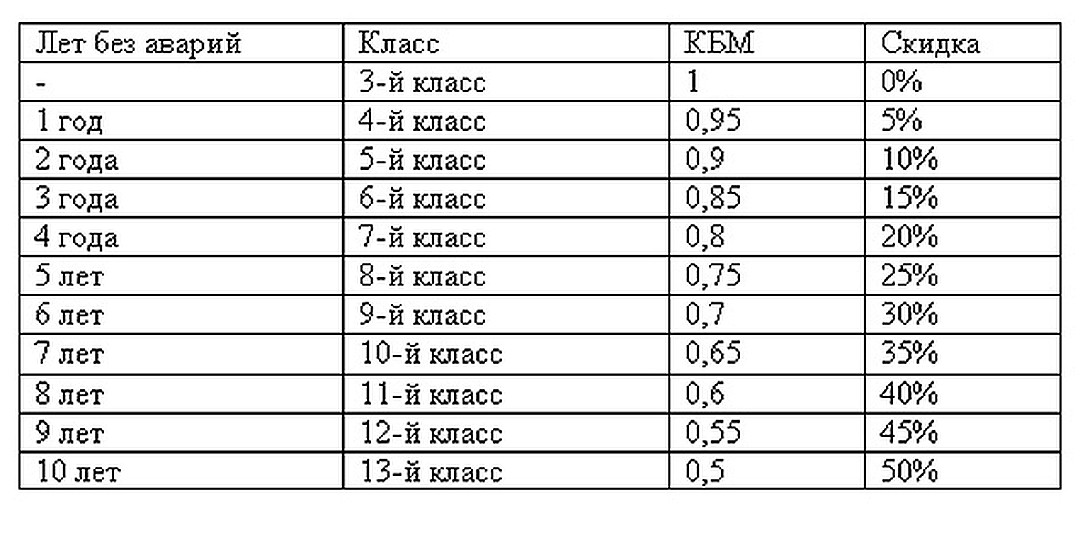 Восстановление КБМ за 350 рублей
