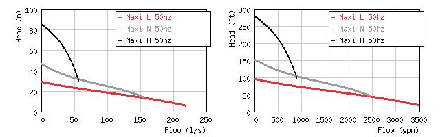 Изображение кривых производительности дренажного насоса Grindex Maxi LNH