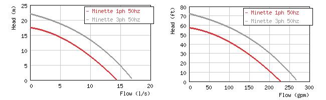 Изображение кривых производительности погружного дренажного насоса Grindex Minette